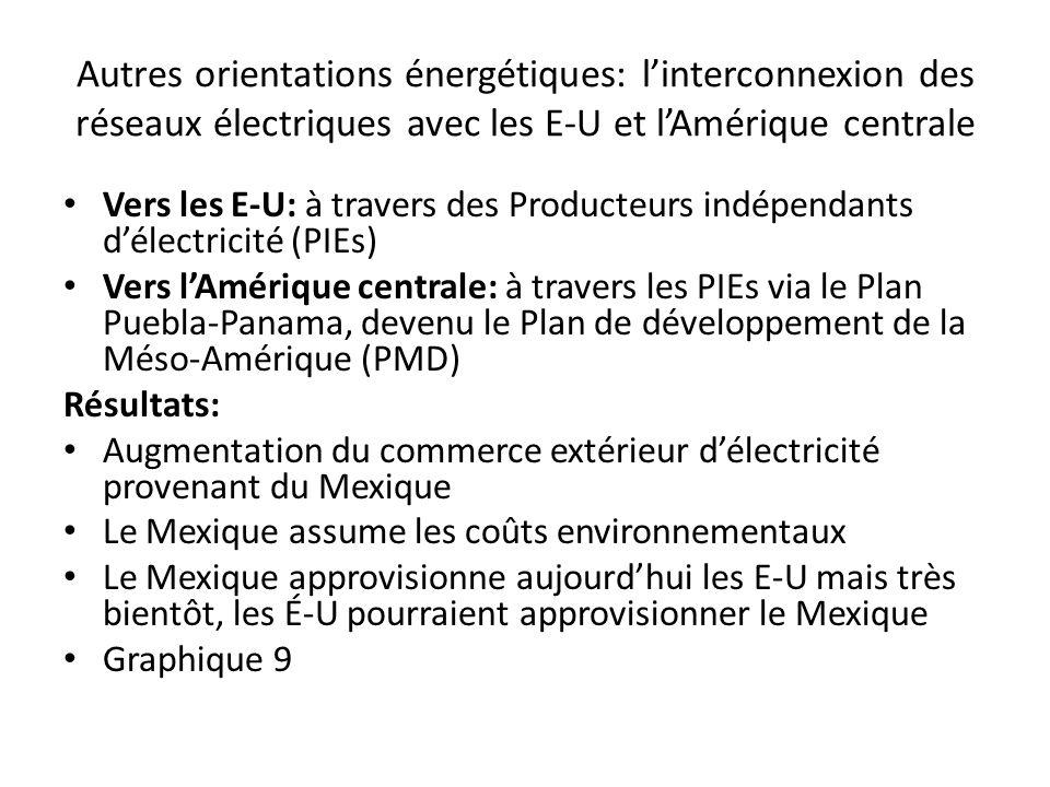 Autres orientations énergétiques: linterconnexion des réseaux électriques avec les E-U et lAmérique centrale Vers les E-U: à travers des Producteurs i