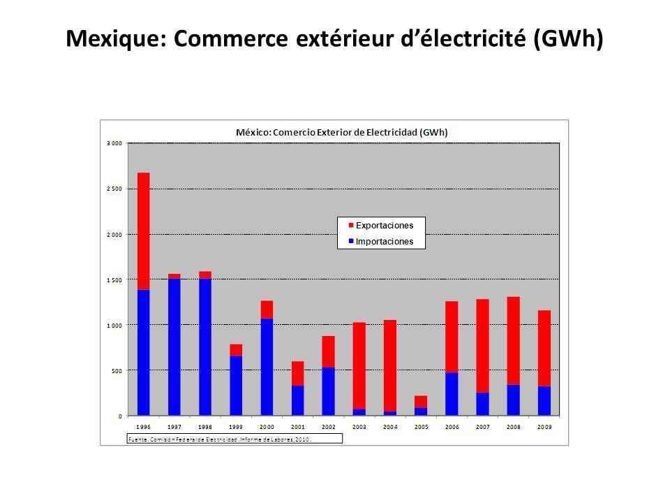 Mexique: Commerce extérieur délectricité (GWh)