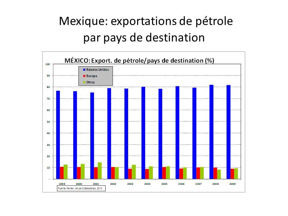 Mexique: exportations de pétrole par pays de destination