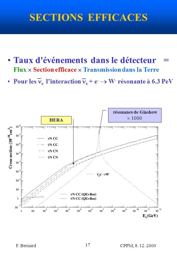 F. Bernard CPPM, 8. 12. 2000 17 SECTIONS EFFICACES HERA résonance de Glashow 1000 Taux d'événements dans le détecteur = Flux Section efficace Transmis