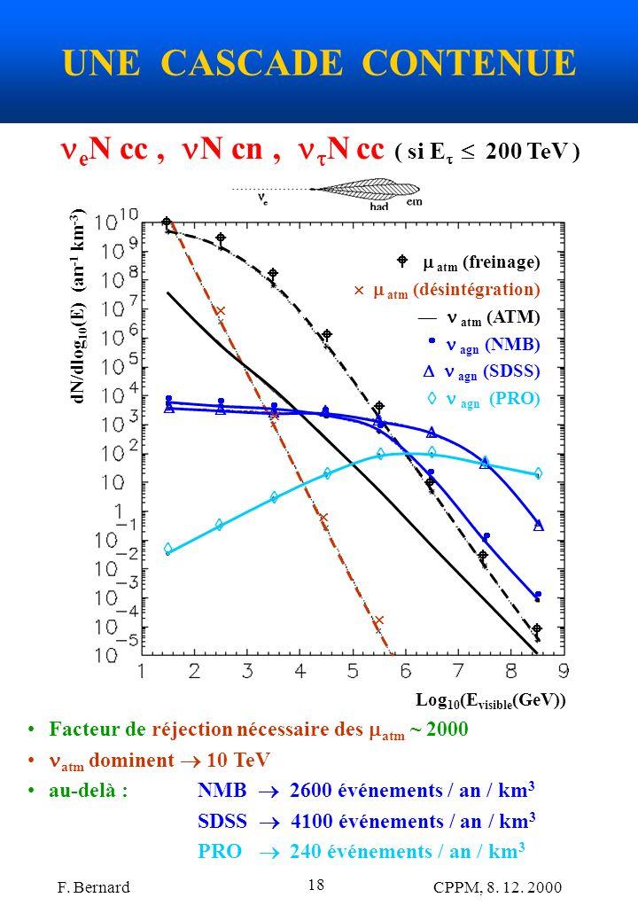 F. Bernard CPPM, 8. 12. 2000 18 UNE CASCADE CONTENUE Log 10 (E visible (GeV)) dN/dlog 10 (E) (an -1 km -3 ) atm (freinage) atm (désintégration) atm (A