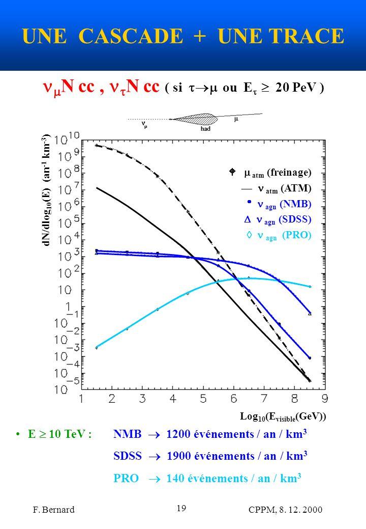 F. Bernard CPPM, 8. 12. 2000 19 UNE CASCADE + UNE TRACE Log 10 (E visible (GeV)) dN/dlog 10 (E) (an -1 km -3 ) atm (freinage) atm (ATM) agn (NMB) agn