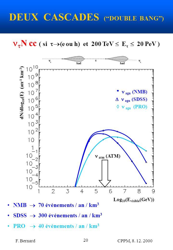 F. Bernard CPPM, 8. 12. 2000 20 DEUX CASCADES (DOUBLE BANG) Log 10 (E visible (GeV)) dN/dlog 10 (E) (an -1 km -3 ) agn (NMB) agn (SDSS) agn (PRO) N cc