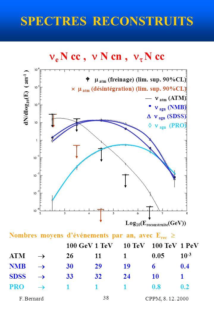 F. Bernard CPPM, 8. 12. 2000 38 SPECTRES RECONSTRUITS Log 10 (E reconstruite (GeV)) dN/dlog 10 (E) ( an -1 ) atm (freinage) (lim. sup. 90%CL) atm (dés