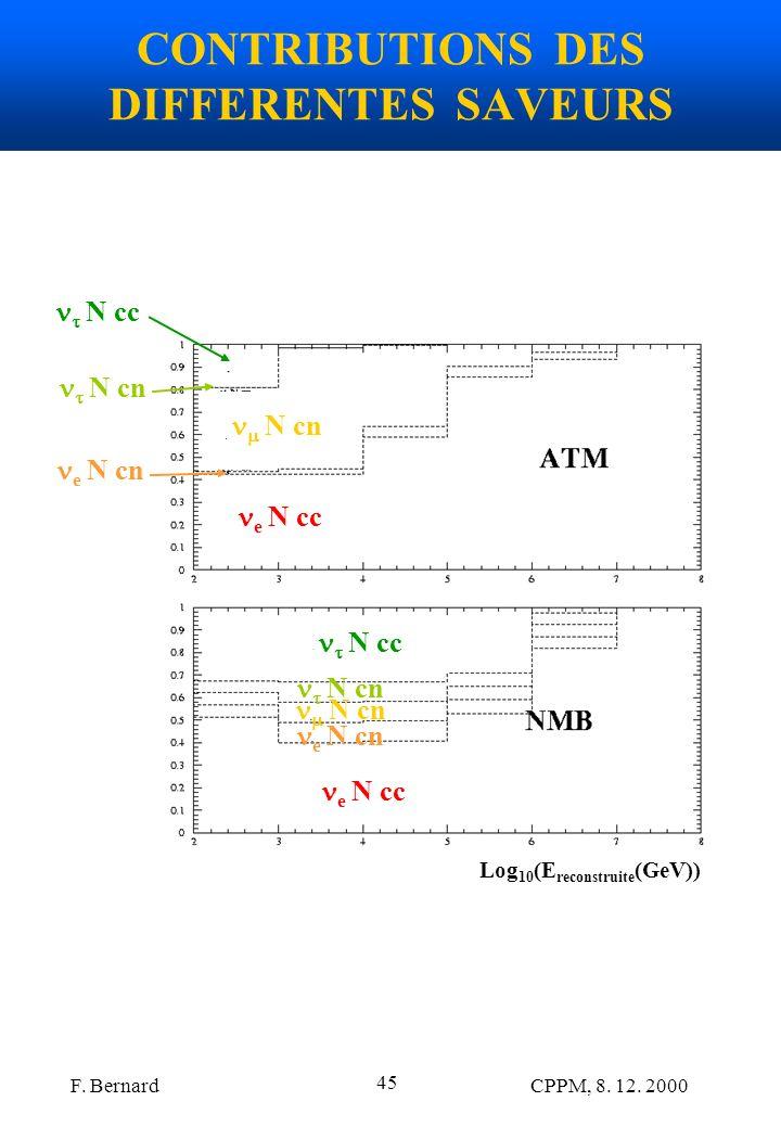 F. Bernard CPPM, 8. 12. 2000 45 CONTRIBUTIONS DES DIFFERENTES SAVEURS Log 10 (E reconstruite (GeV)) e N cc N cn N cc N cn e N cn e N cc e N cn N cn N