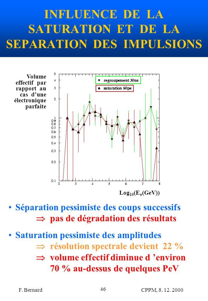 F. Bernard CPPM, 8. 12. 2000 46 INFLUENCE DE LA SATURATION ET DE LA SEPARATION DES IMPULSIONS Log 10 (E (GeV)) Volume effectif par rapport au cas dune