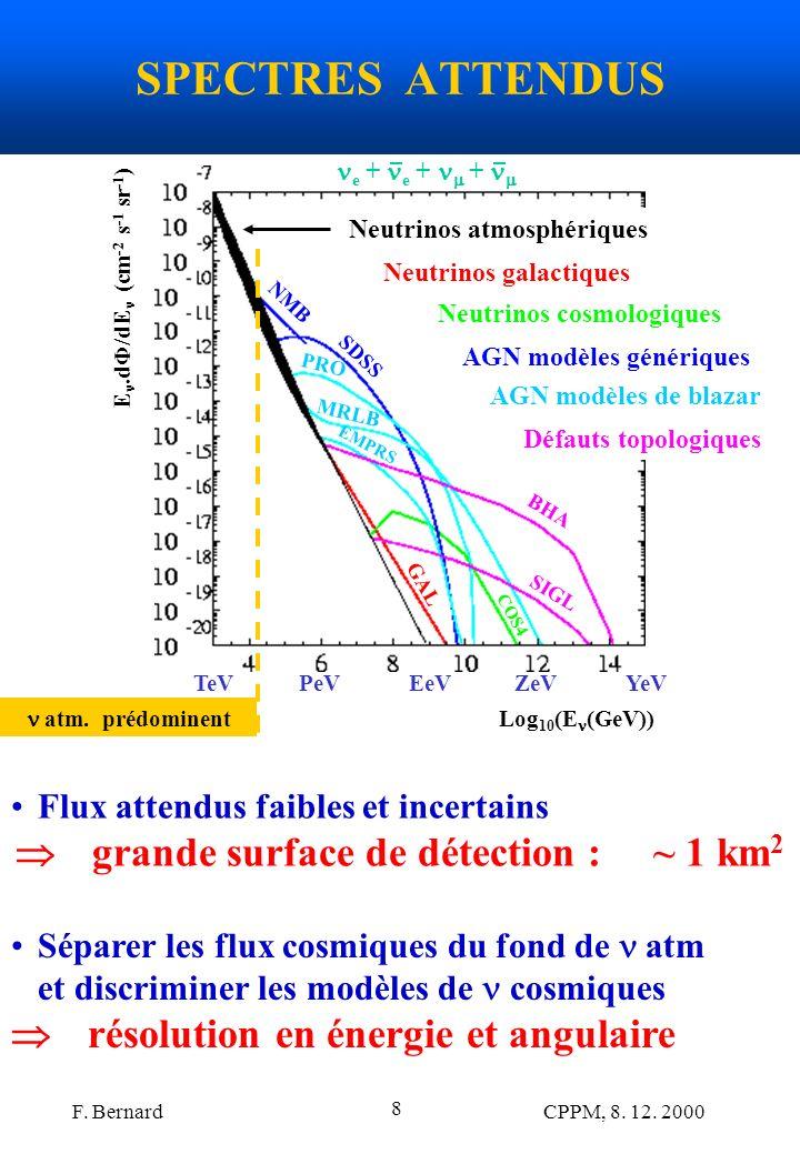 F. Bernard CPPM, 8. 12. 2000 8 SPECTRES ATTENDUS Flux attendus faibles et incertains grande surface de détection : ~ 1 km 2 Séparer les flux cosmiques