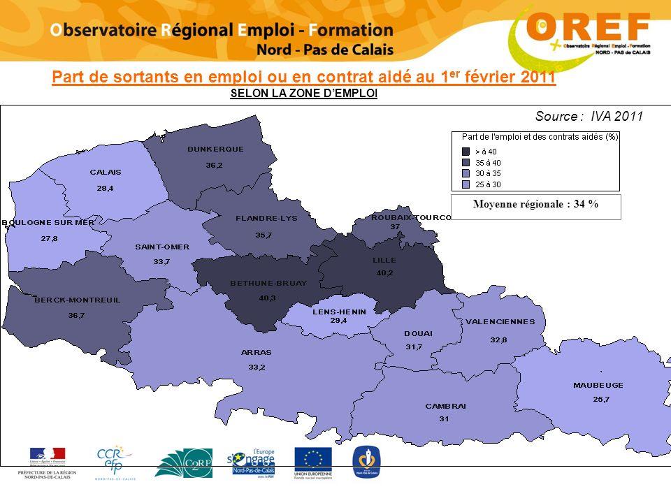 Part de sortants en emploi ou en contrat aidé au 1 er février 2011 SELON LA ZONE DEMPLOI Moyenne régionale : 34 %