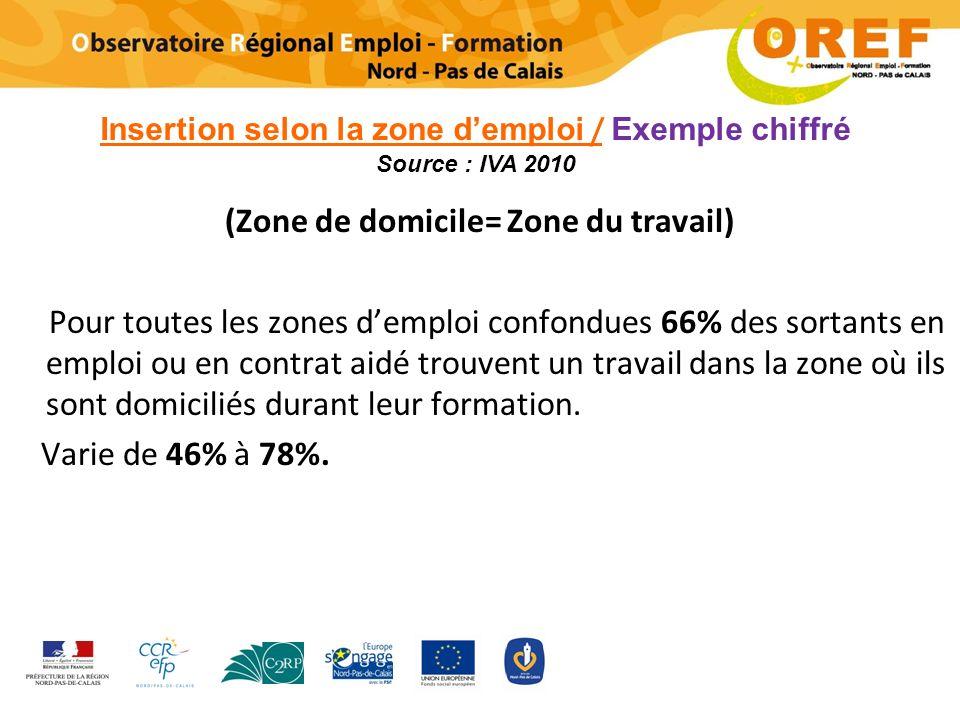 (Zone de domicile= Zone du travail) Pour toutes les zones demploi confondues 66% des sortants en emploi ou en contrat aidé trouvent un travail dans la