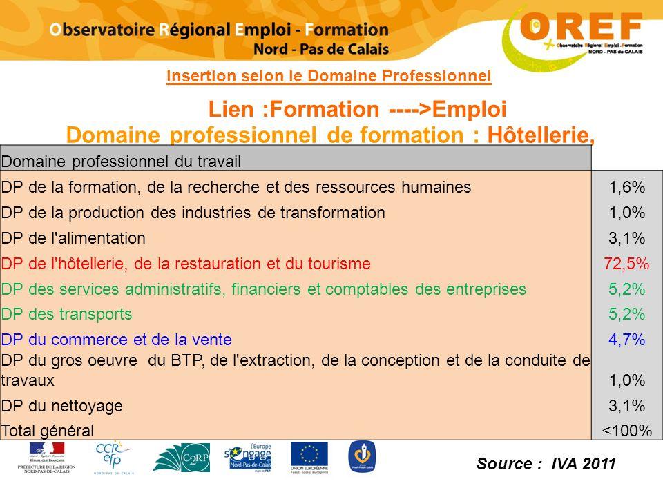 Domaine professionnel de formation : Hôtellerie, Restauration et Tourisme Lien :Formation ---->Emploi Domaine professionnel du travail DP de la format