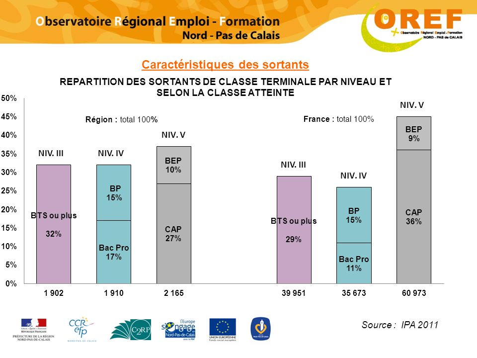 Caractéristiques des sortants Région : total 100 % France : total 100% Source : IPA 2011