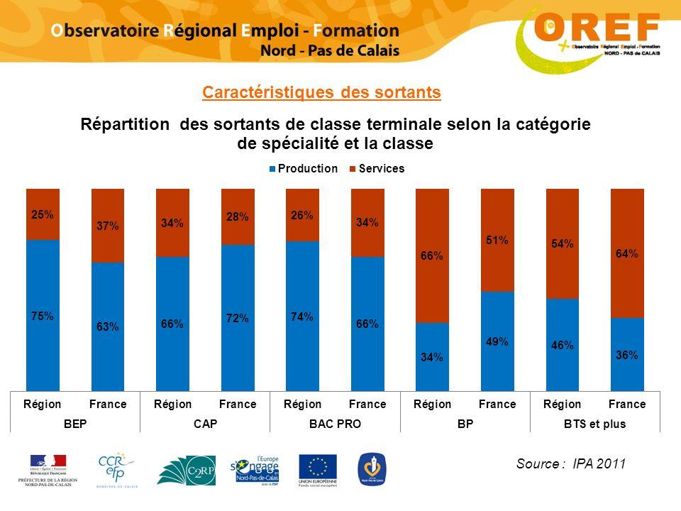 Caractéristiques des sortants Source : IPA 2011