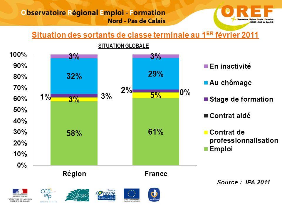 Situation des sortants de classe terminale au 1 ER février 2011 Source : IPA 2011
