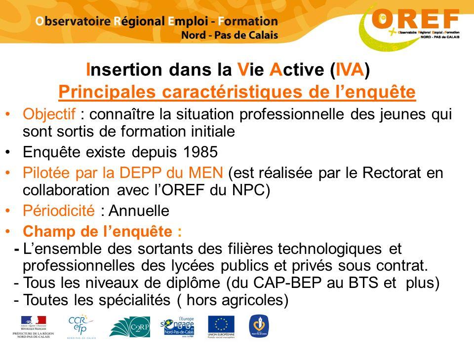 Insertion dans la Vie Active (IVA) Principales caractéristiques de lenquête Objectif : connaître la situation professionnelle des jeunes qui sont sort
