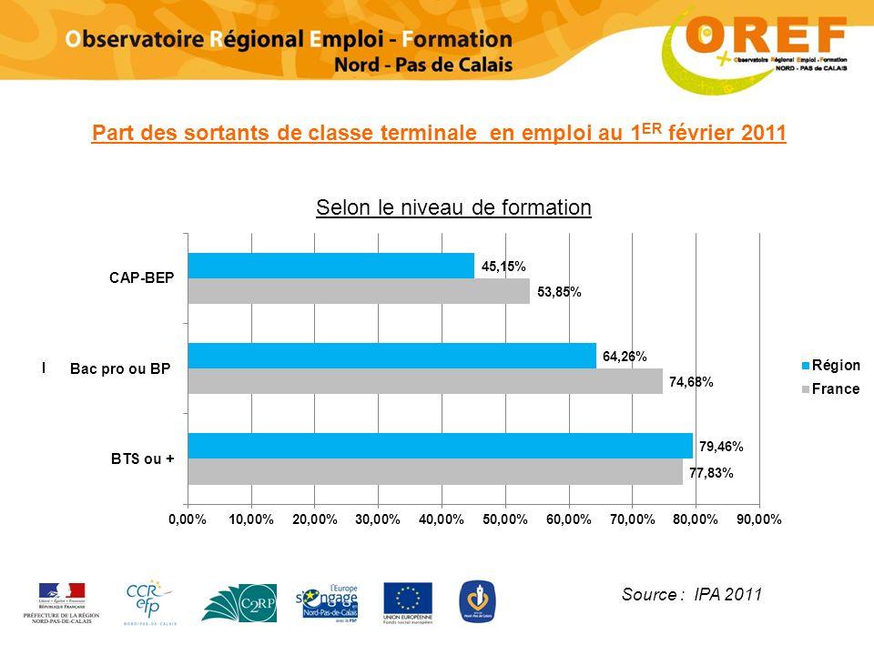 Part des sortants de classe terminale en emploi au 1 ER février 2011 Source : IPA 2011 Bac pro ou BP