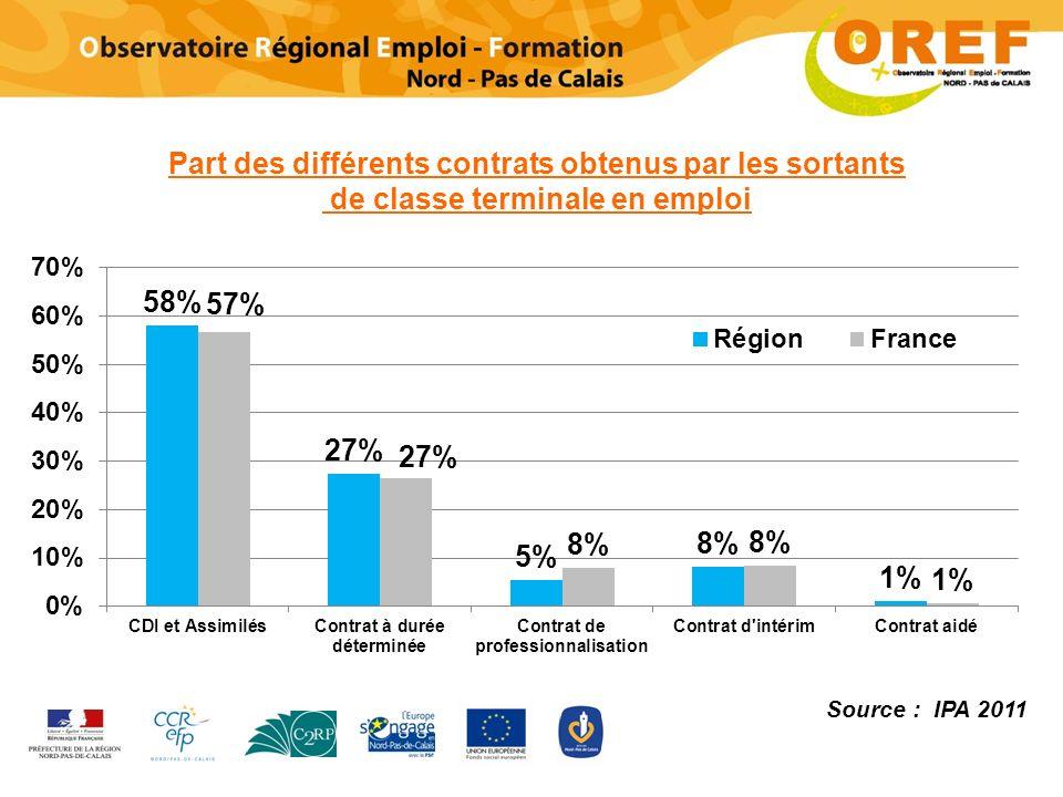 Part des différents contrats obtenus par les sortants de classe terminale en emploi Source : IPA 2011