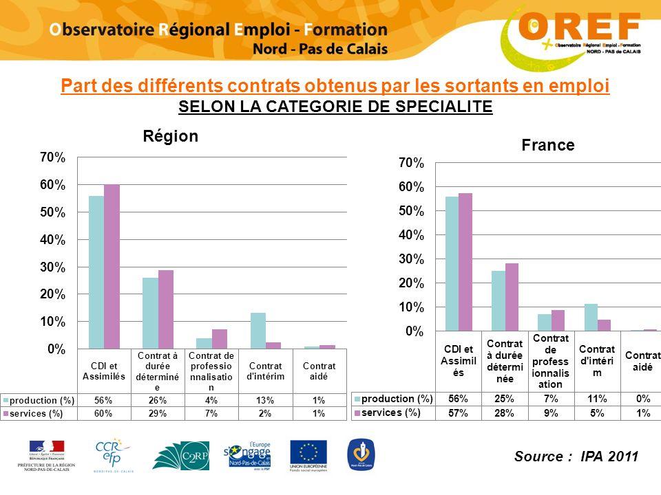 Part des différents contrats obtenus par les sortants en emploi SELON LA CATEGORIE DE SPECIALITE Source : IPA 2011