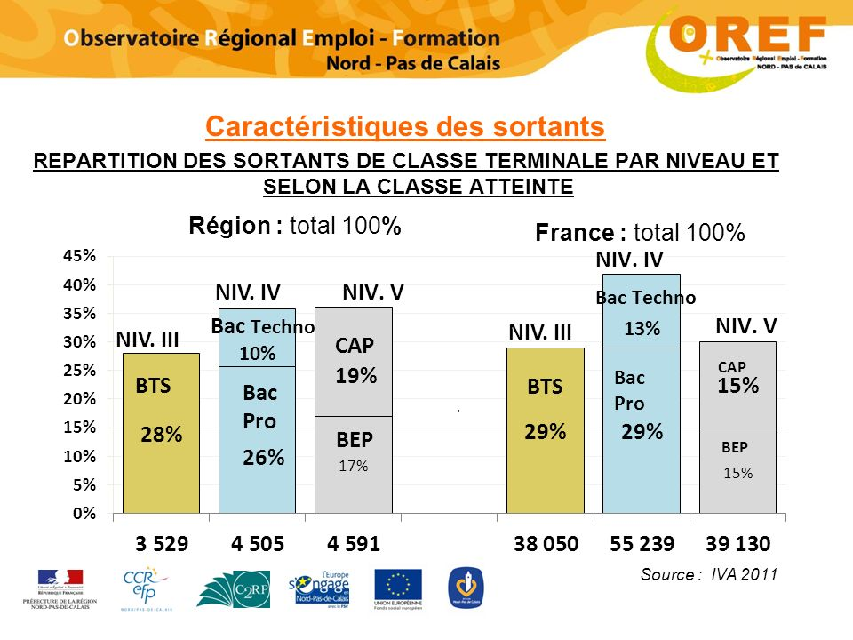 Caractéristiques des sortants REPARTITION DES SORTANTS DE CLASSE TERMINALE PAR NIVEAU ET SELON LA CLASSE ATTEINTE NIV. III Source : IVA 2011