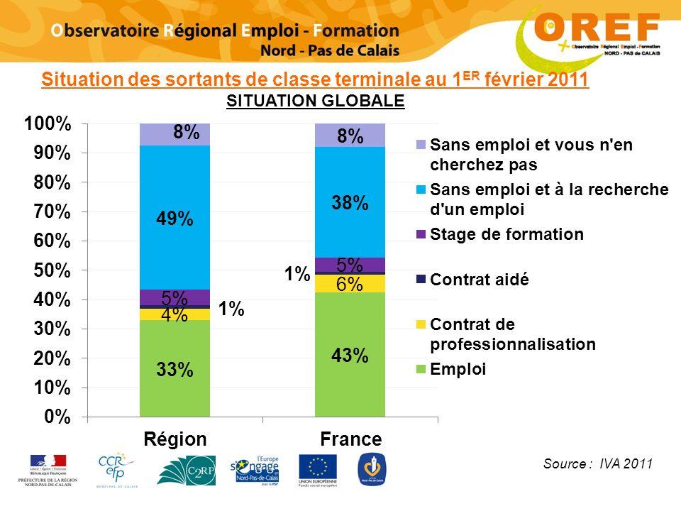 Situation des sortants de classe terminale au 1 ER février 2011 SITUATION GLOBALE Source : IVA 2011