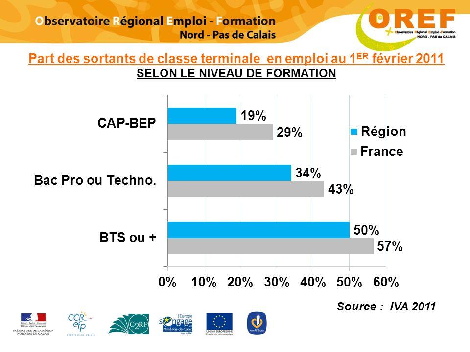 Part des sortants de classe terminale en emploi au 1 ER février 2011 SELON LE NIVEAU DE FORMATION Source : IVA 2011