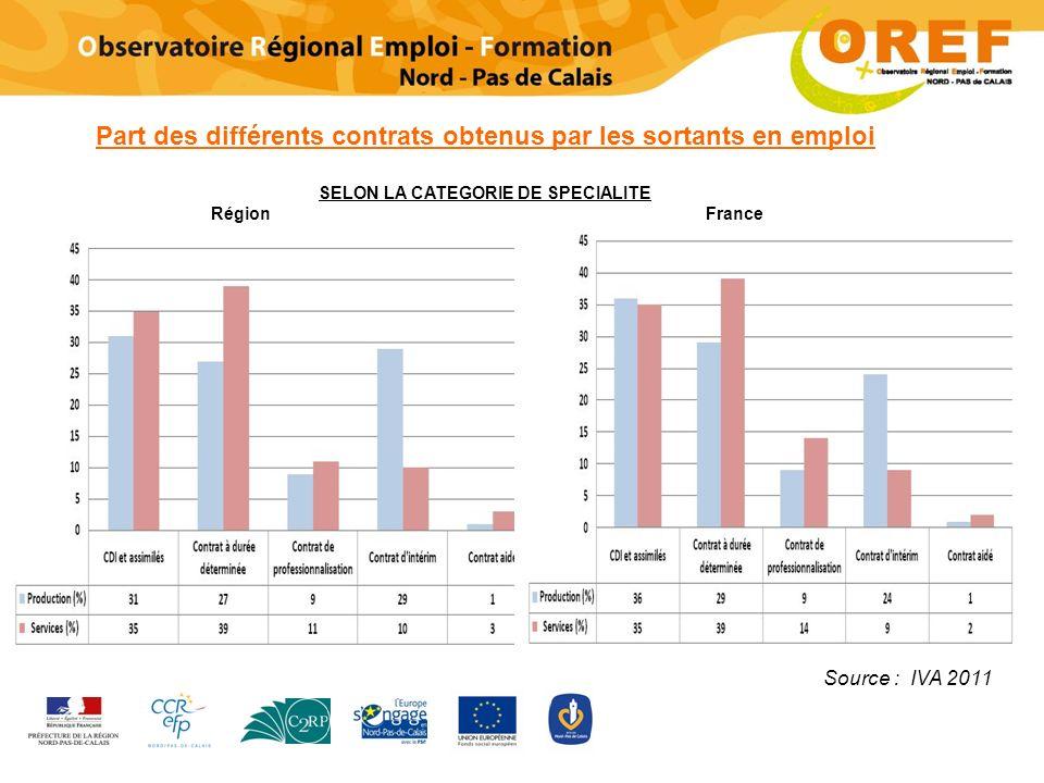 Part des différents contrats obtenus par les sortants en emploi SELON LA CATEGORIE DE SPECIALITE Région France Source : IVA 2011