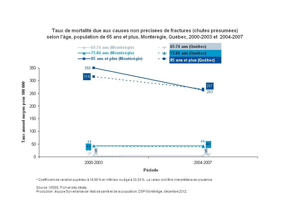 * Coefficient de variation supérieur à 16,66 % et inférieur ou égal à 33,33 %. La valeur doit être interprétée avec prudence. Source : MSSS, Fichier d