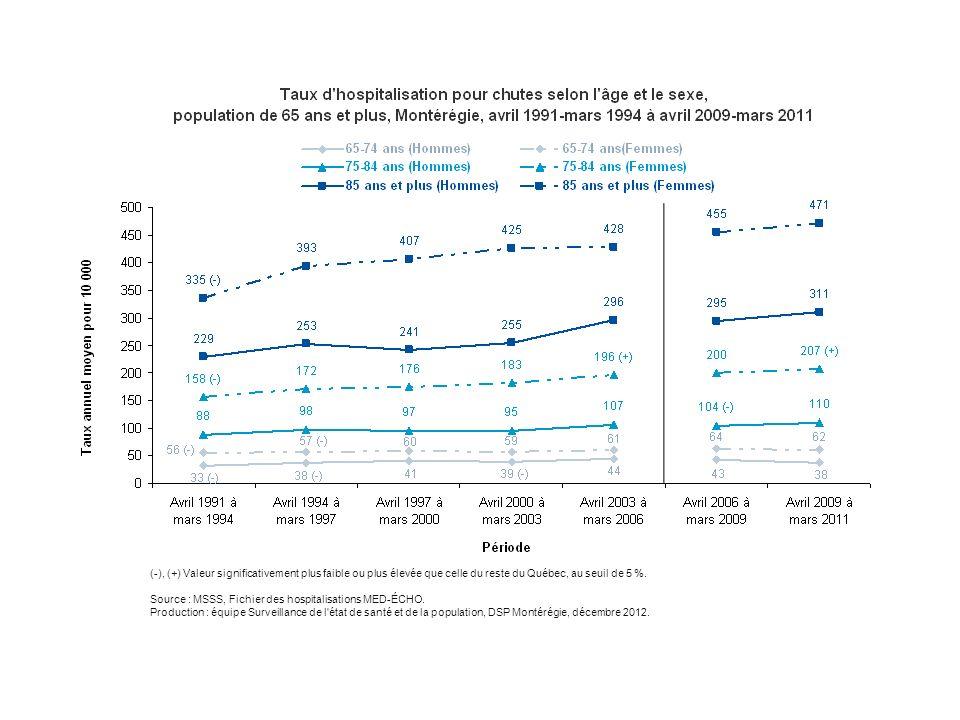 (-), (+) Valeur significativement plus faible ou plus élevée que celle du reste du Québec, au seuil de 5 %. Source : MSSS, Fichier des hospitalisation