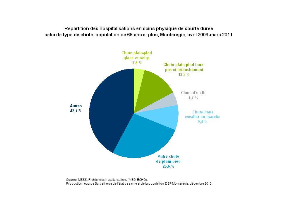 Source: MSSS, Fichier des hospitalisations (MED-ÉCHO). Production : équipe Surveillance de l'état de santé et de la population, DSP Montérégie, décemb
