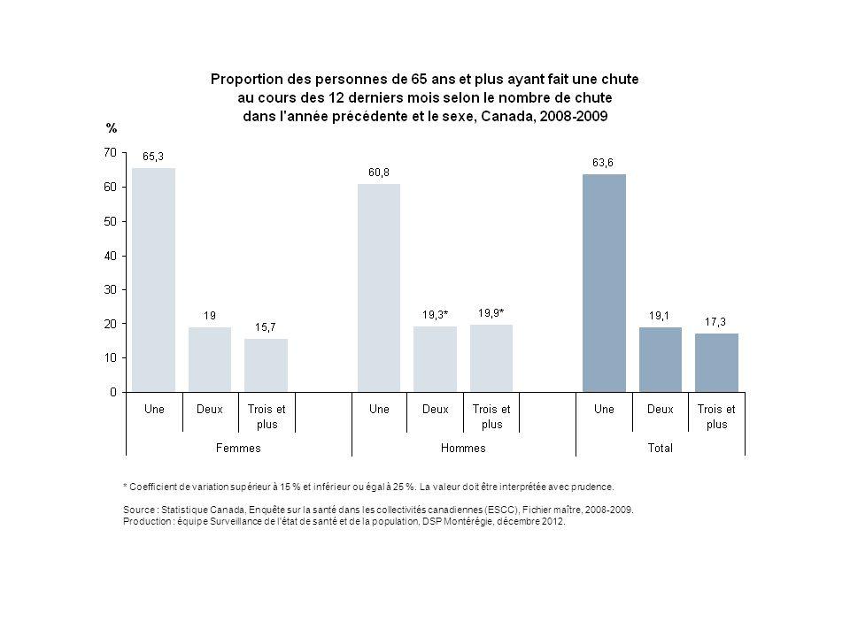 * Coefficient de variation supérieur à 15 % et inférieur ou égal à 25 %. La valeur doit être interprétée avec prudence. Source : Statistique Canada, E