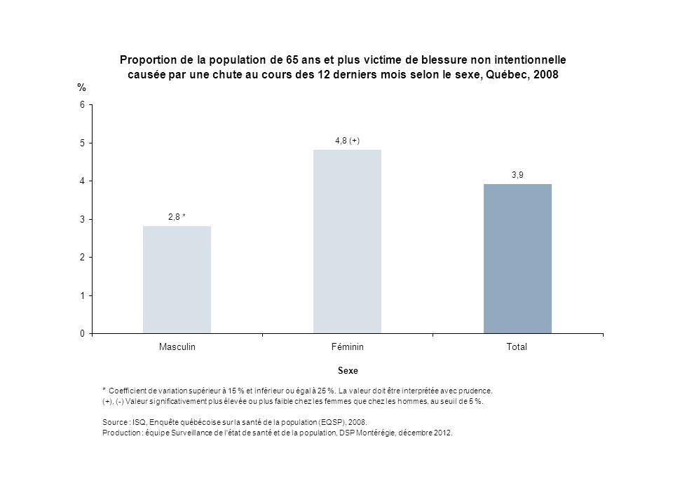 Proportion de la population de 65 ans et plus victime de blessure non intentionnelle causée par une chute au cours des 12 derniers mois selon le sexe,