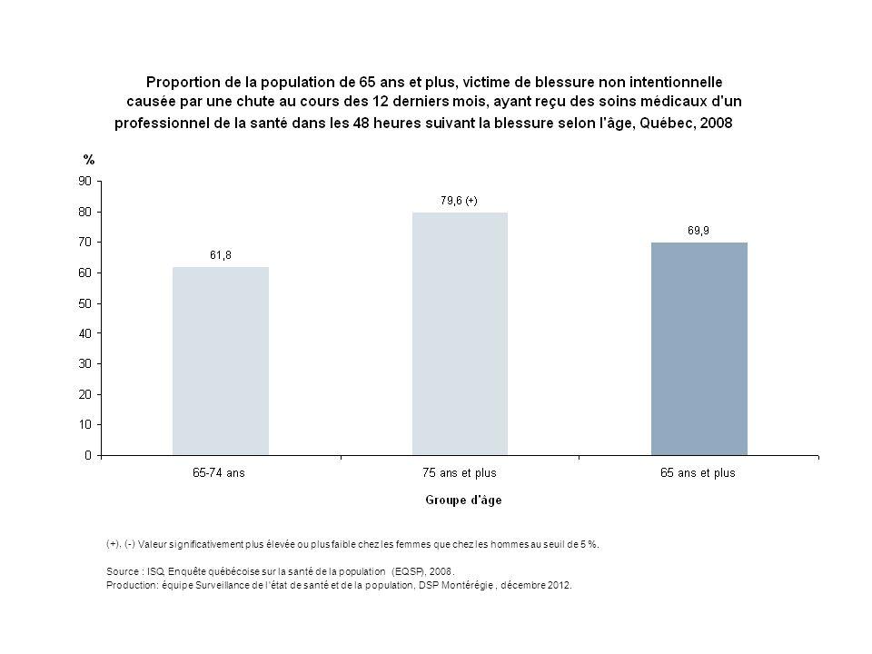 (+),(-) Valeur significativement plus élevée ou plus faible chez les femmes que chez les hommes au seuil de 5 %. Source:ISQ,Enquête québécoise sur la