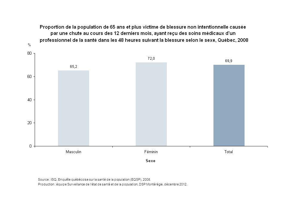 Source : ISQ, Enquête québécoise sur la santé de la population (EQSP), 2008. Production : équipe Surveillance de l'état de santé et de la population,