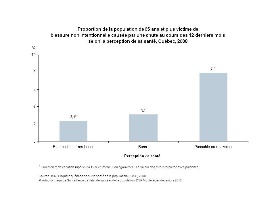 * Coefficient de variation supérieur à 15 % et inférieur ou égal à 25 %. La valeur doit être interprétée avec prudence. Source : ISQ, Enquête québécoi