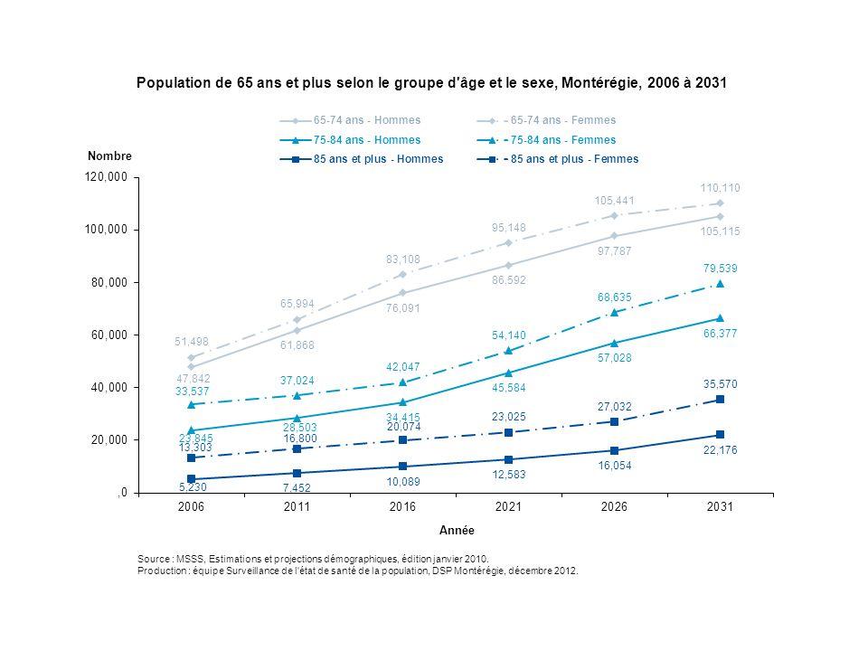 Proportion de la population de 65 ans et plus victime de blessure non intentionnelle causée par une chute au cours des 12 derniers mois selon le sexe, Québec, 2008 3,9 4,8 (+) 2,8 * 0 1 2 3 4 5 6 MasculinFémininTotal Sexe % * Coefficient de variation supérieur à 15 % et inférieur ou égal à 25 %.