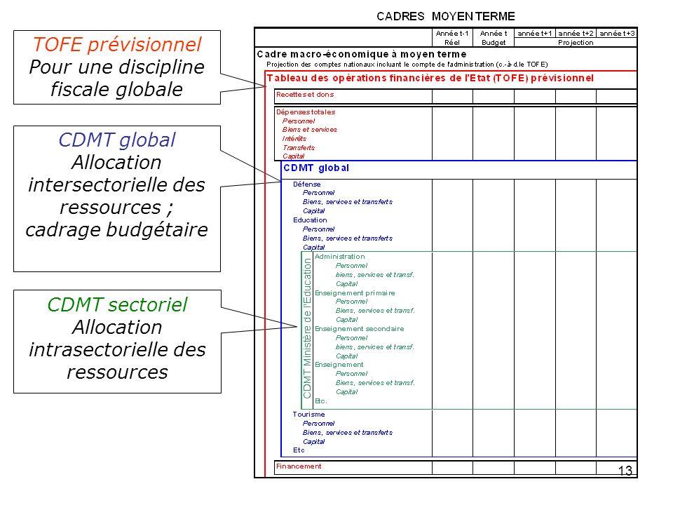 13 CDMT global Allocation intersectorielle des ressources ; cadrage budgétaire TOFE prévisionnel Pour une discipline fiscale globale CDMT sectoriel Al