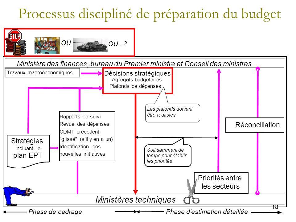 18 Processus discipliné de préparation du budget Phase d'estimation détailléePhase de cadrage Ministère des finances, bureau du Premier ministre et Co