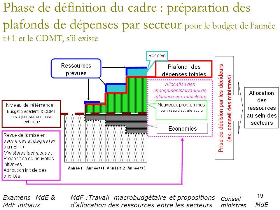 19 Phase de définition du cadre : préparation des plafonds de dépenses par secteur pour le budget de lannée t+1 et le CDMT, sil existe Examens MdE & M