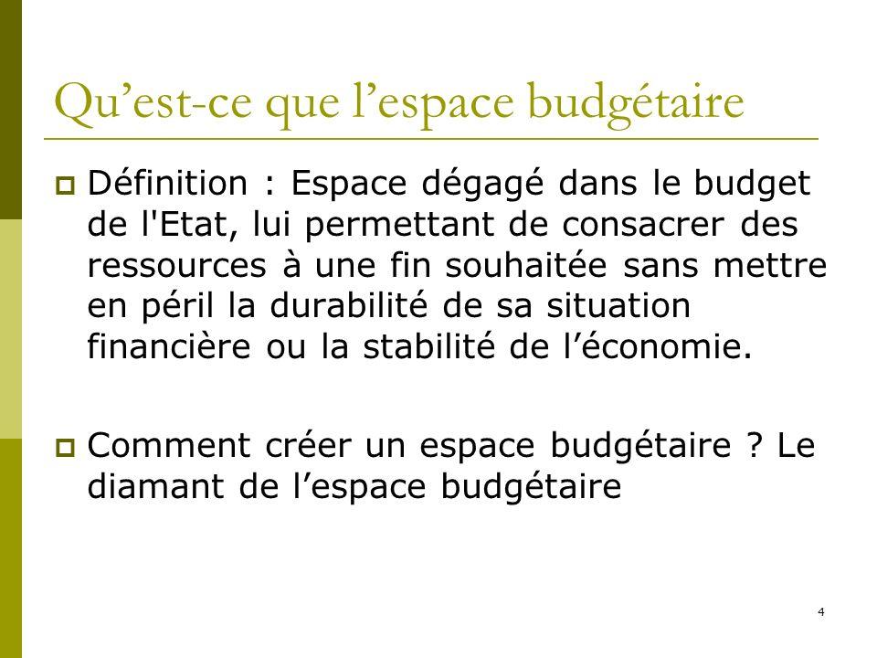 4 Quest-ce que lespace budgétaire Définition : Espace dégagé dans le budget de l'Etat, lui permettant de consacrer des ressources à une fin souhaitée