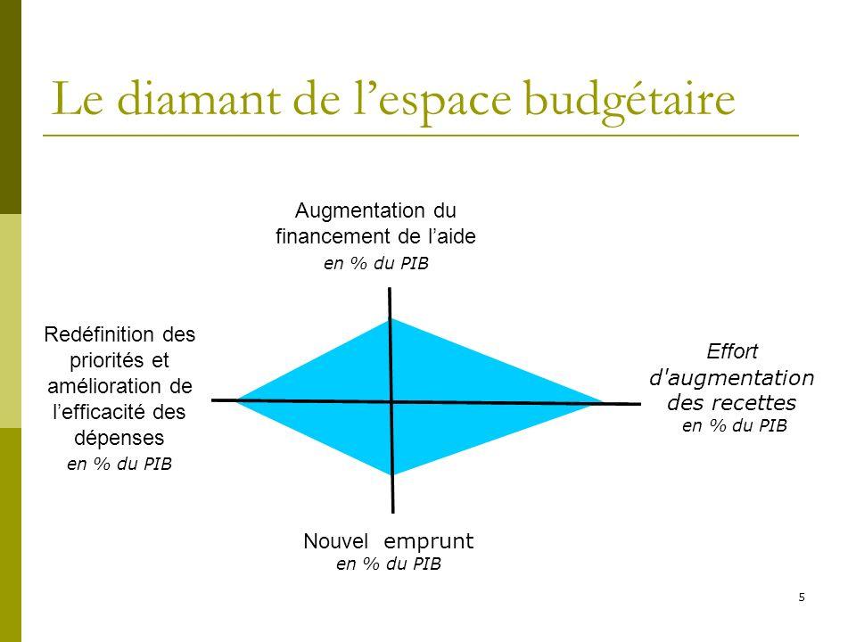 5 Le diamant de lespace budgétaire Nouvel emprunt en % du PIB Augmentation du financement de laide en % du PIB Redéfinition des priorités et améliorat