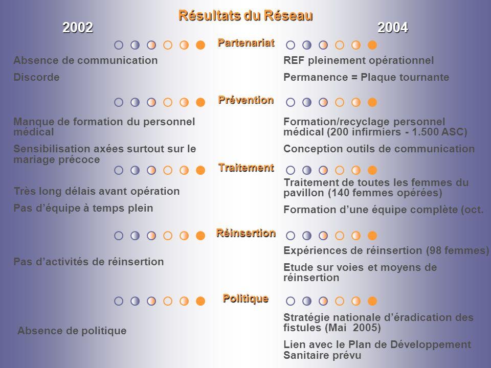 Résultats du Réseau 20022004 Partenariat Prévention Traitement Réinsertion Politique Stratégie nationale déradication des fistules (Mai 2005) Lien ave