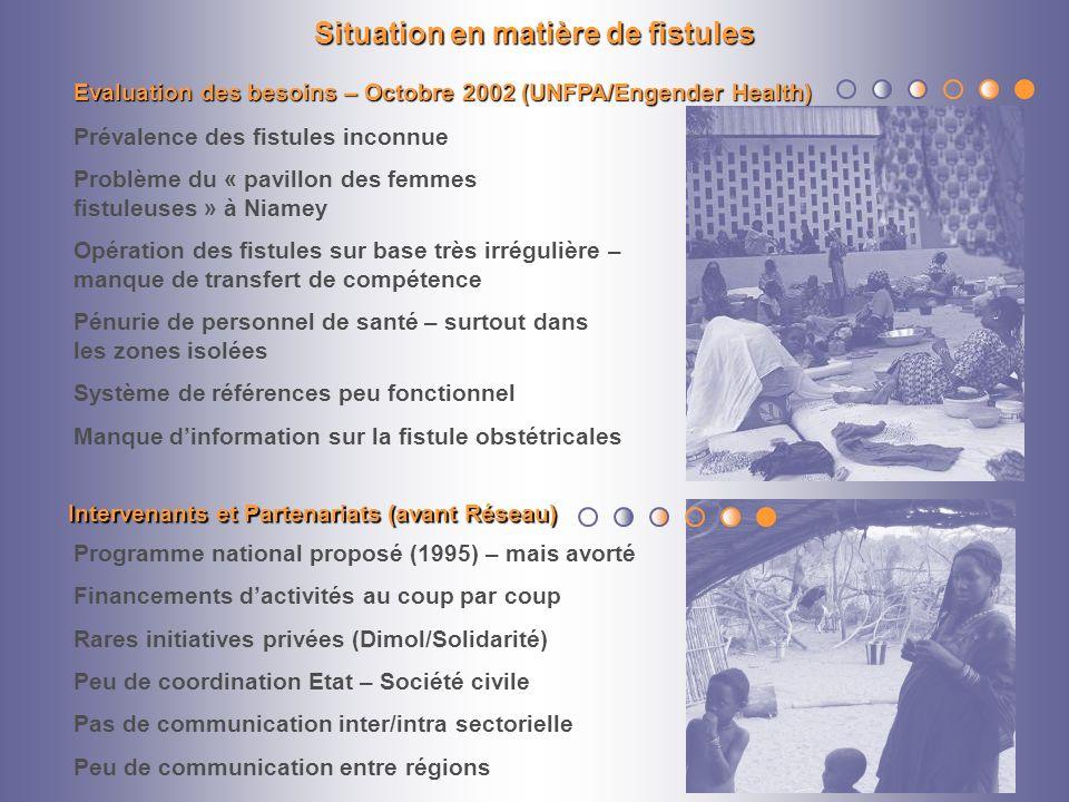 Situation en matière de fistules Prévalence des fistules inconnue Problème du « pavillon des femmes fistuleuses » à Niamey Opération des fistules sur