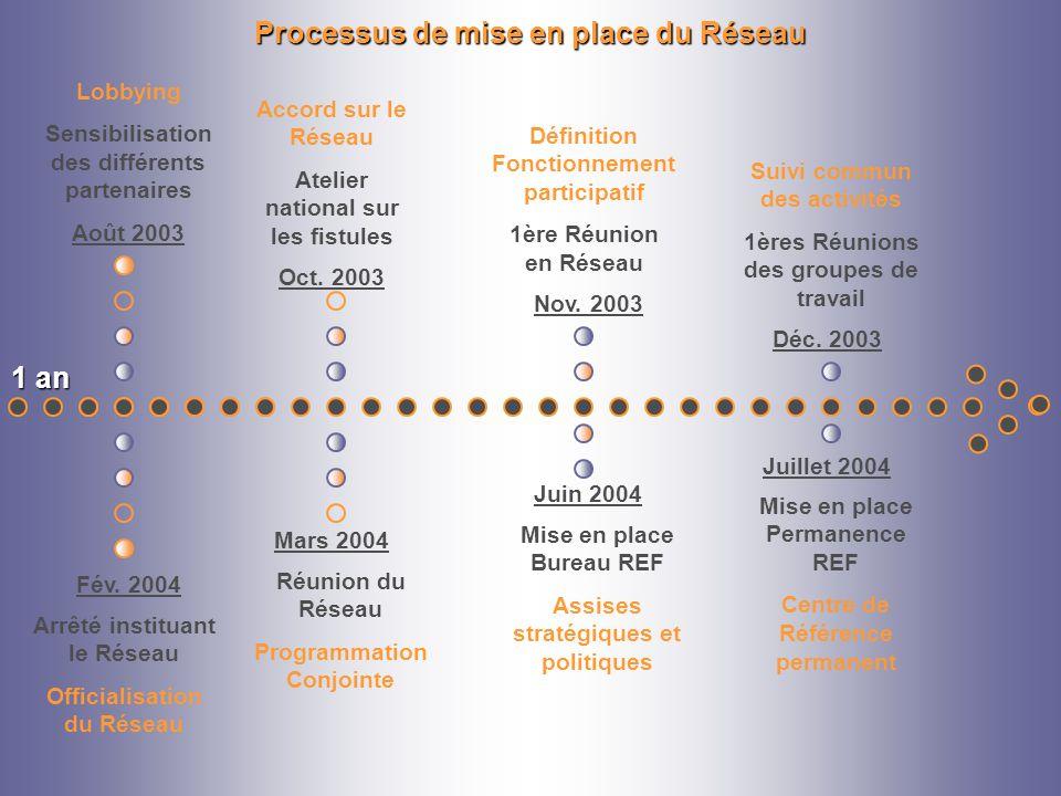 Processus de mise en place du Réseau Oct. 2003 Accord sur le Réseau Atelier national sur les fistules Août 2003 Lobbying Sensibilisation des différent