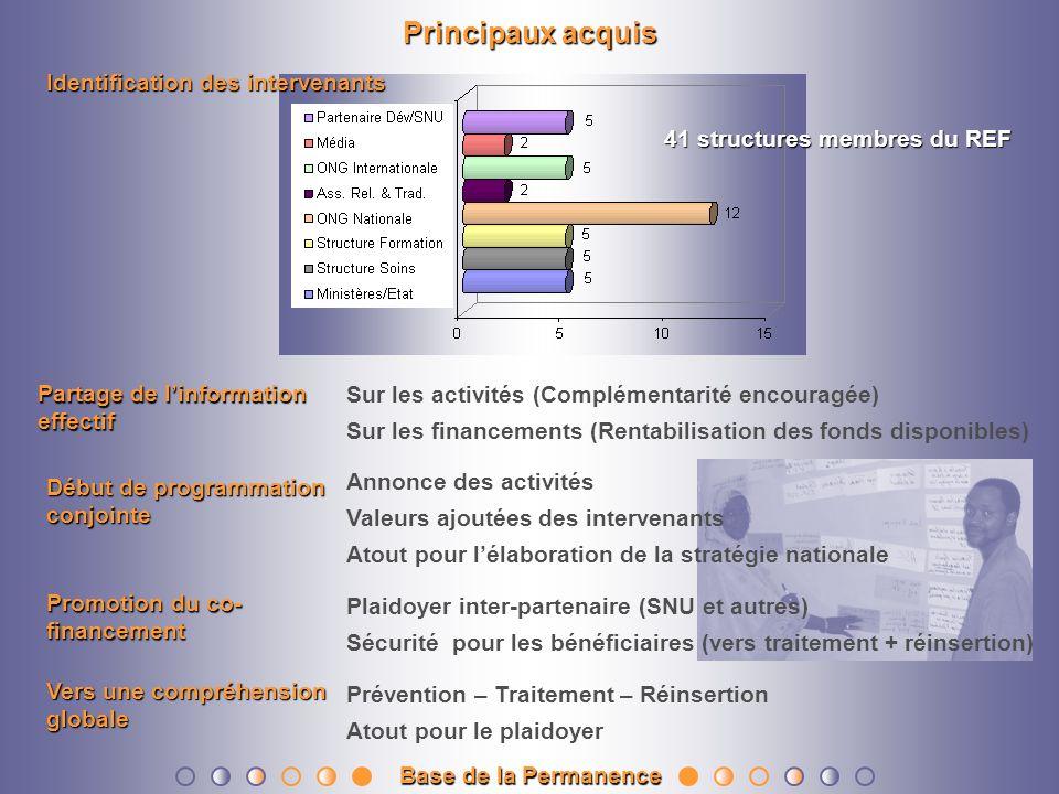 Principaux acquis Promotion du co- financement Plaidoyer inter-partenaire (SNU et autres) Sécurité pour les bénéficiaires (vers traitement + réinserti