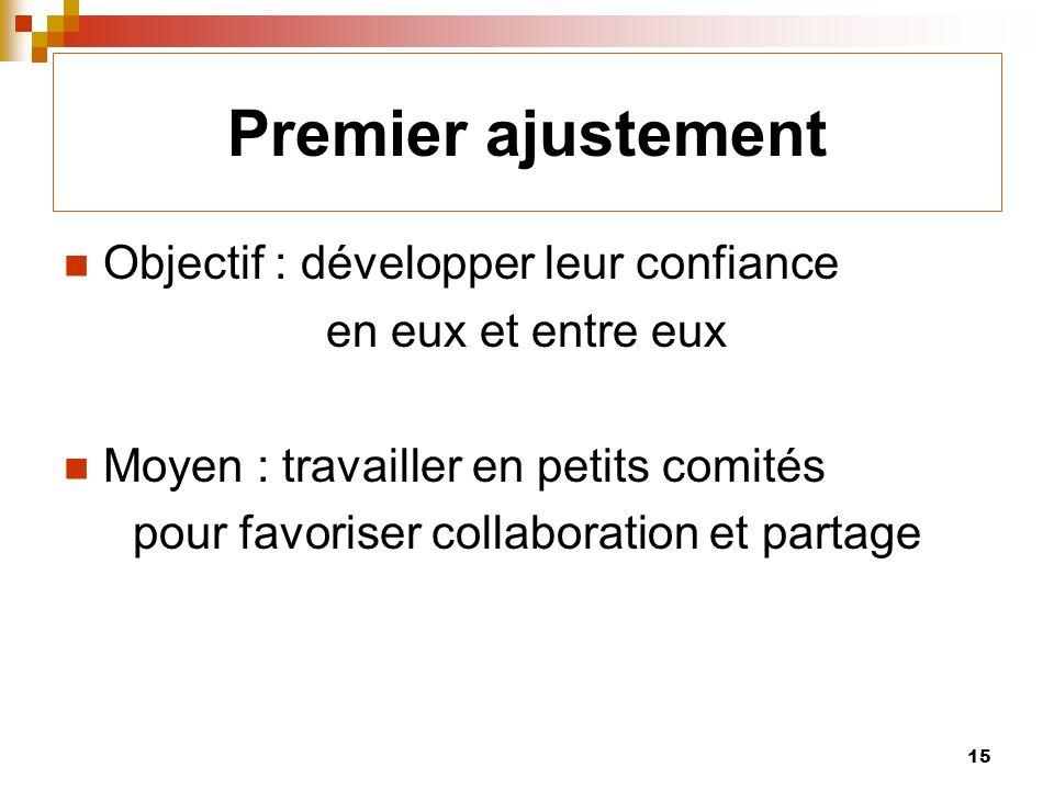 15 Premier ajustement Objectif : développer leur confiance en eux et entre eux Moyen : travailler en petits comités pour favoriser collaboration et partage