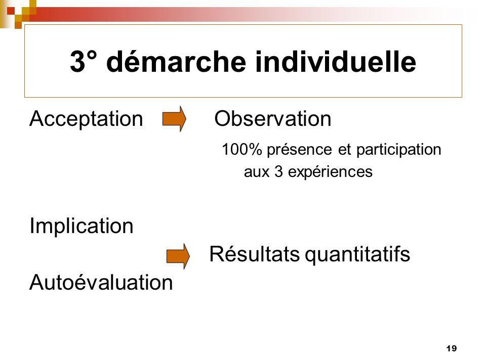 19 3° démarche individuelle Acceptation Observation 100% présence et participation aux 3 expériences Implication Résultats quantitatifs Autoévaluation