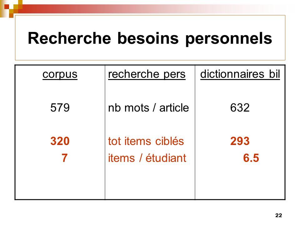 22 Recherche besoins personnels corpus 579 320 7 recherche pers nb mots / article tot items ciblés items / étudiant dictionnaires bil 632 293 6.5