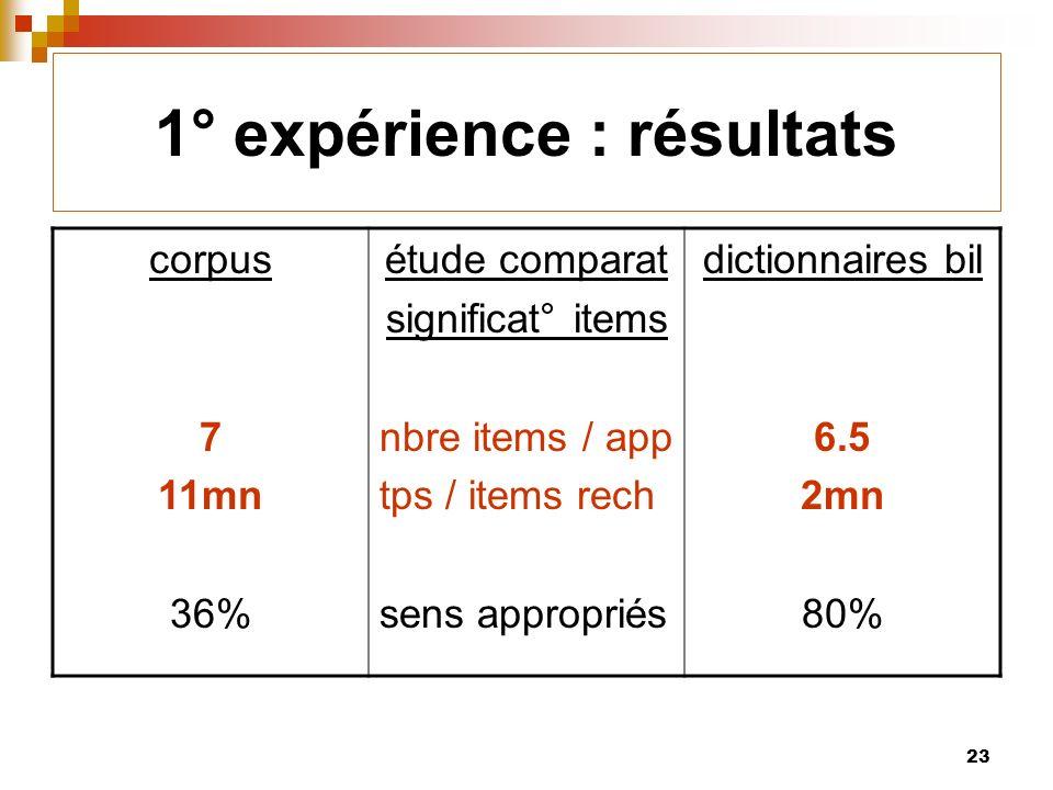 23 1° expérience : résultats corpus 7 11mn 36% étude comparat significat° items nbre items / app tps / items rech sens appropriés dictionnaires bil 6.5 2mn 80%
