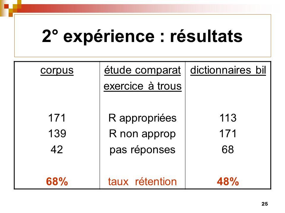 25 2° expérience : résultats corpus 171 139 42 68% étude comparat exercice à trous R appropriées R non approp pas réponses taux rétention dictionnaires bil 113 171 68 48%