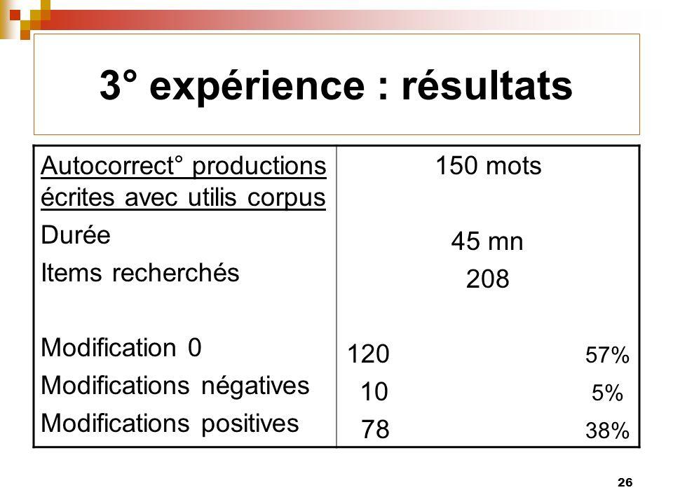26 3° expérience : résultats Autocorrect° productions écrites avec utilis corpus Durée Items recherchés Modification 0 Modifications négatives Modifications positives 150 mots 45 mn 208 120 57% 10 5% 78 38%