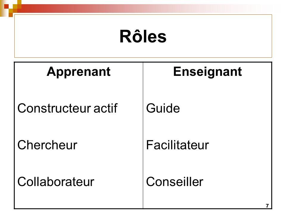 7 Rôles Apprenant Constructeur actif Chercheur Collaborateur Enseignant Guide Facilitateur Conseiller
